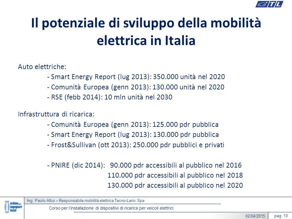 Il potenziale di sviluppo della mobilità elettrica in Italia