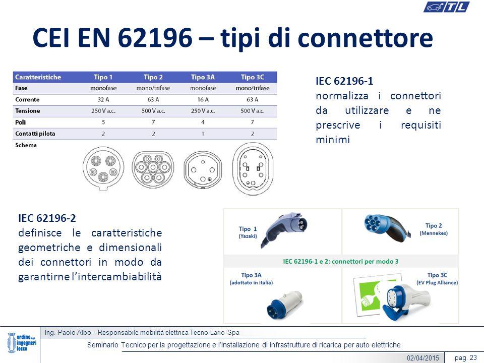 CEI EN 62196 – tipi di connettore