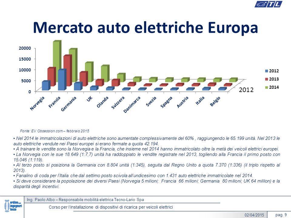 Mercato auto elettriche Europa