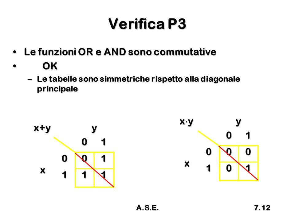 Verifica P3 Le funzioni OR e AND sono commutative OK xy y 1 x x+y y 1
