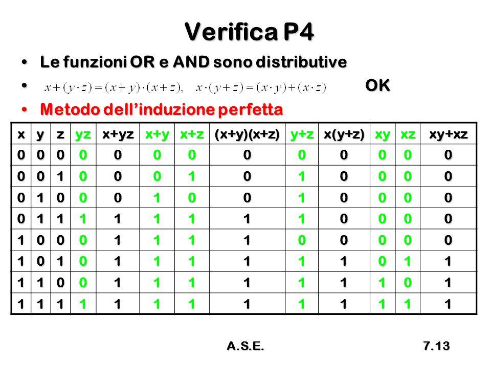 Verifica P4 Le funzioni OR e AND sono distributive OK