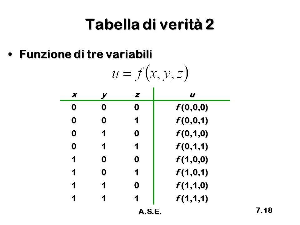 Tabella di verità 2 Funzione di tre variabili x y z u f (0,0,0) 1