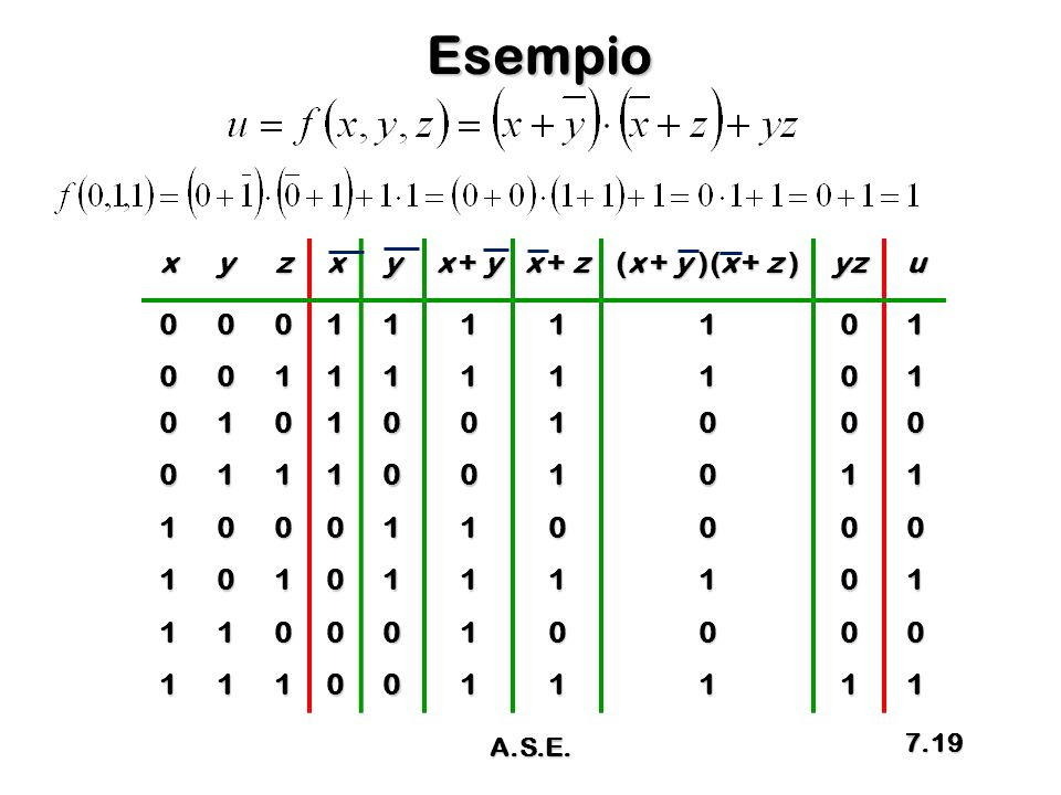 Esempio x y z x + y x + z (x + y )(x + z ) yz u 1 A.S.E.