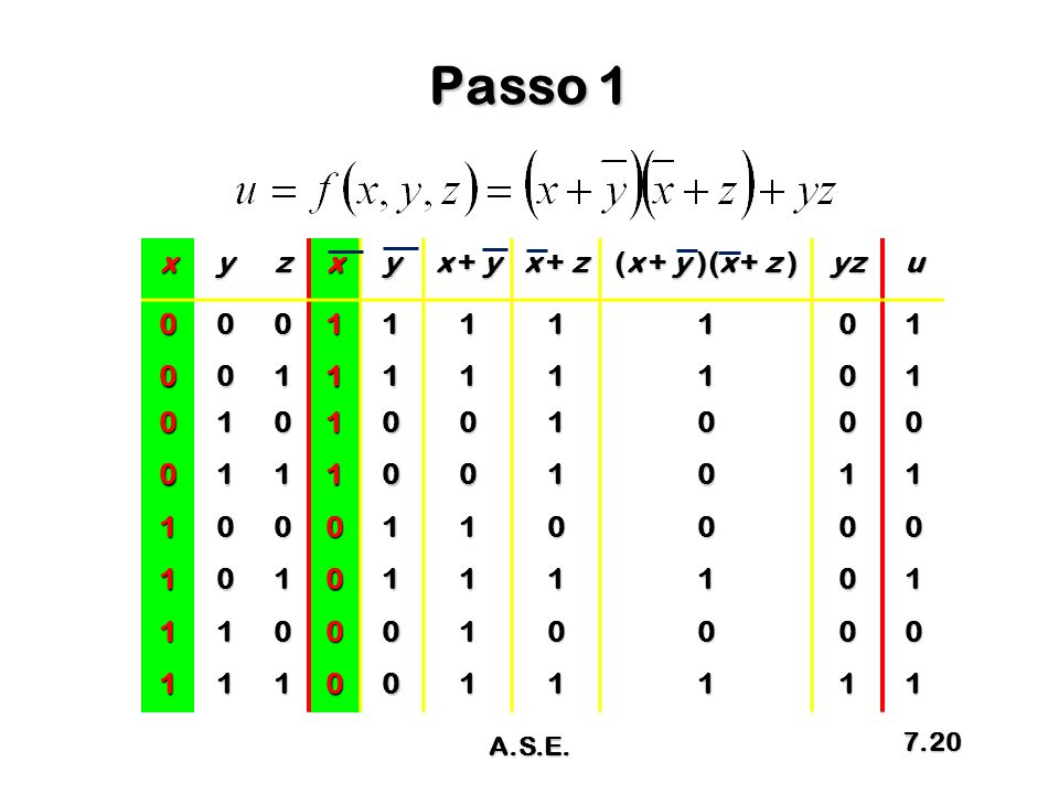 Passo 1 x y z x + y x + z (x + y )(x + z ) yz u 1 A.S.E.