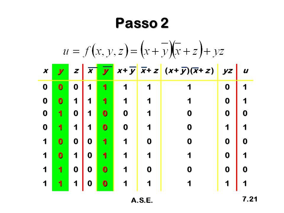 Passo 2 x y z x + y x + z (x + y )(x + z ) yz u 1 A.S.E.