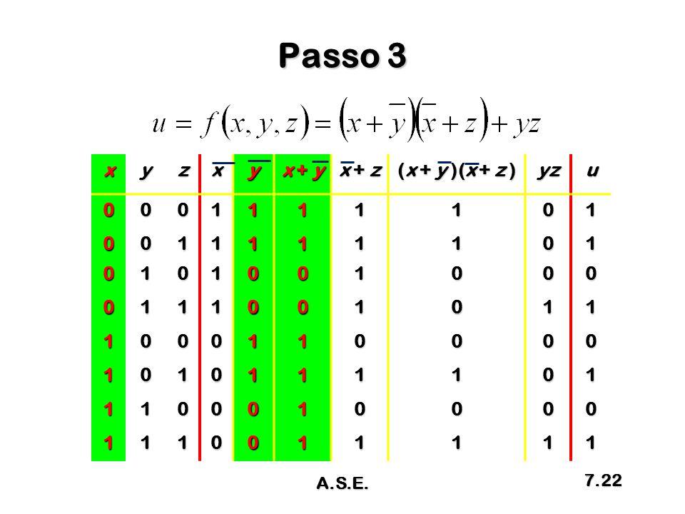 Passo 3 x y z x + y x + z (x + y )(x + z ) yz u 1 A.S.E.