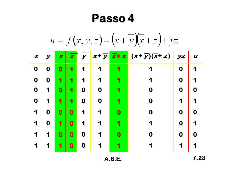 Passo 4 x y z x + y x + z (x + y )(x + z ) yz u 1 A.S.E.