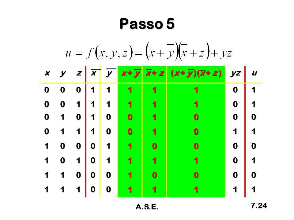 Passo 5 x y z x + y x + z (x + y )(x + z ) yz u 1 A.S.E.