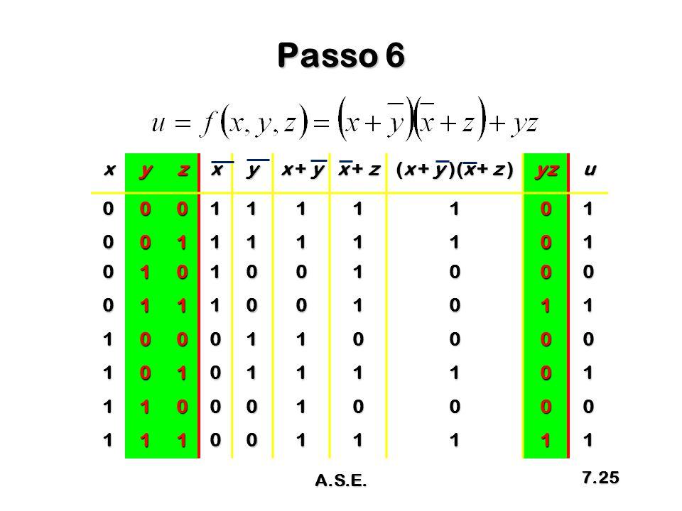 Passo 6 x y z x + y x + z (x + y )(x + z ) yz u 1 A.S.E.