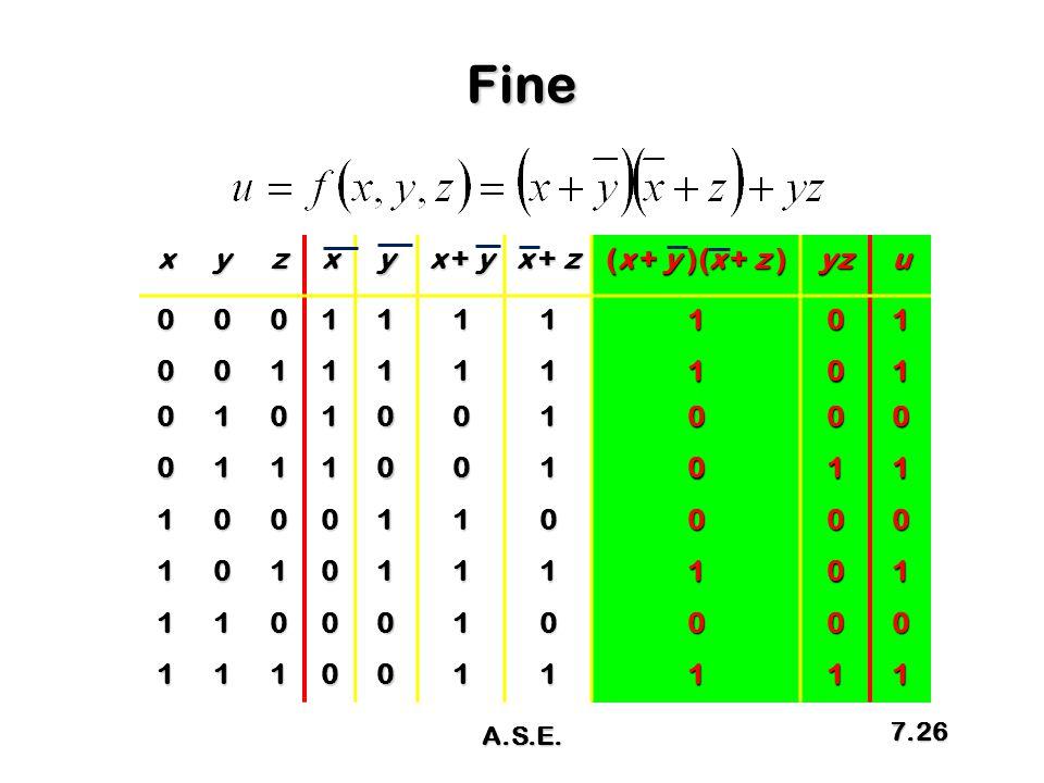 Fine x y z x + y x + z (x + y )(x + z ) yz u 1 A.S.E.