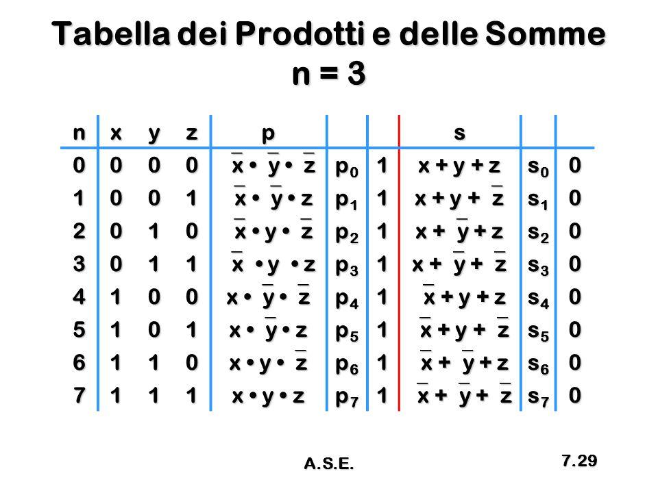 Tabella dei Prodotti e delle Somme n = 3