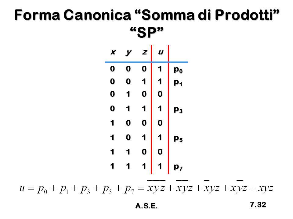 Forma Canonica Somma di Prodotti SP