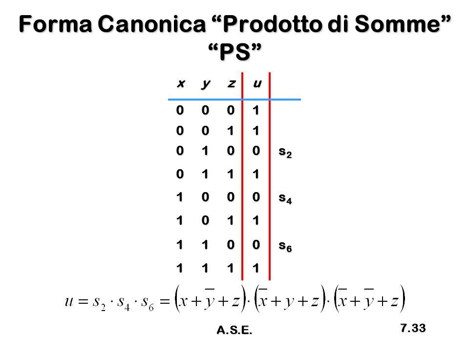 Forma Canonica Prodotto di Somme PS