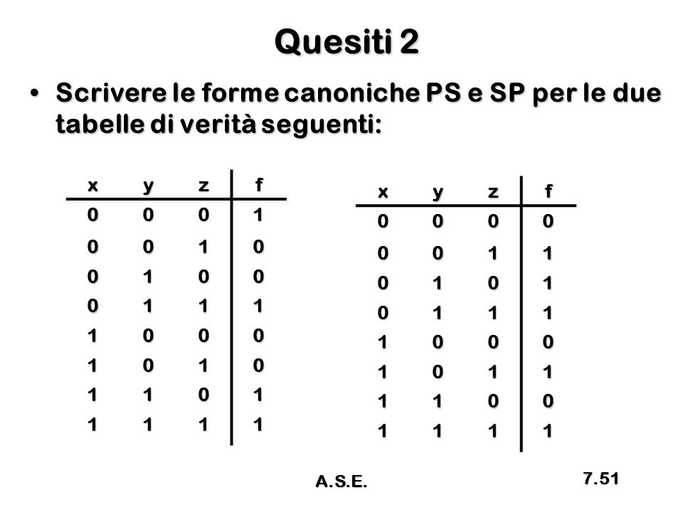 Quesiti 2 Scrivere le forme canoniche PS e SP per le due tabelle di verità seguenti: x. y. z. f.