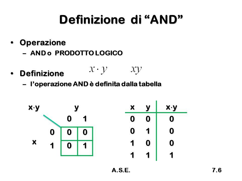 Definizione di AND Operazione Definizione xy y 1 x x y xy 1
