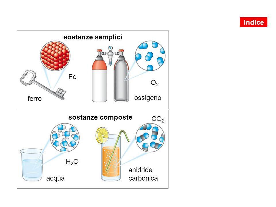 Indice sostanze semplici Fe O2 ferro ossigeno sostanze composte CO2 H2O anidride carbonica acqua