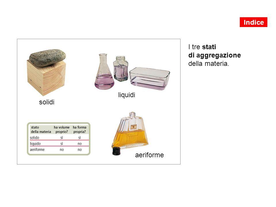 Indice I tre stati di aggregazione della materia. liquidi solidi aeriforme