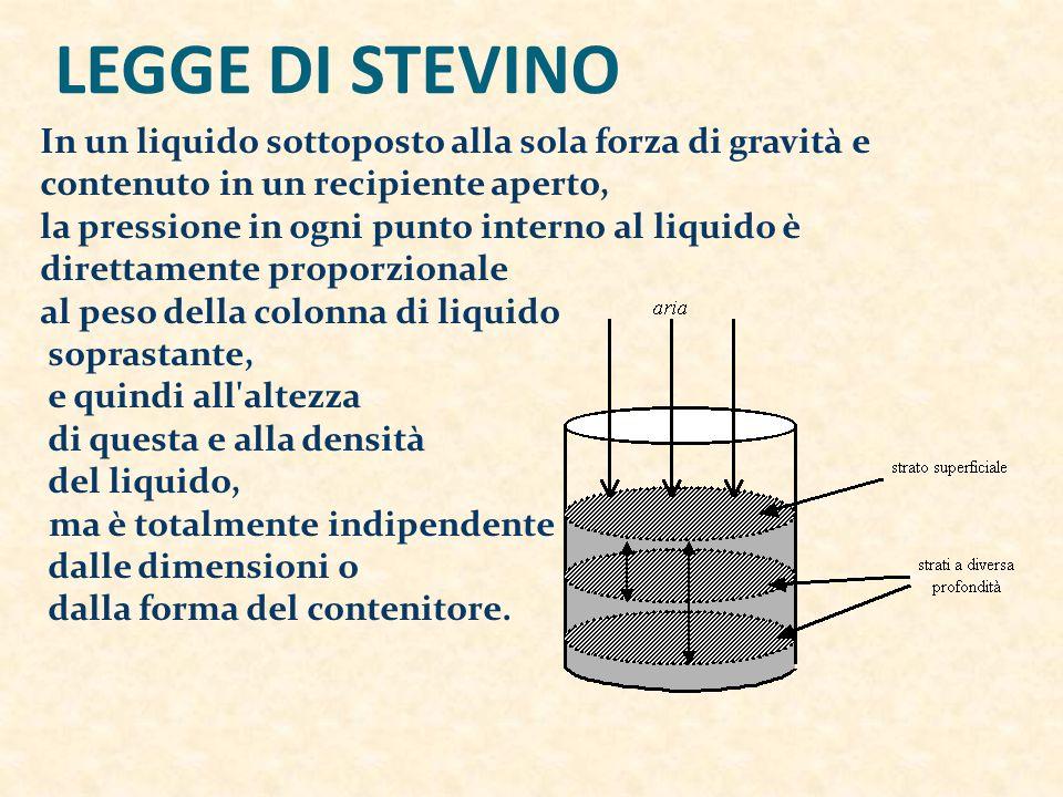 LEGGE DI STEVINO In un liquido sottoposto alla sola forza di gravità e contenuto in un recipiente aperto,