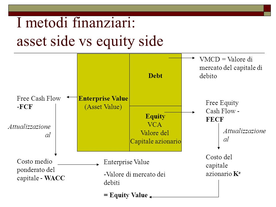 I metodi finanziari: asset side vs equity side