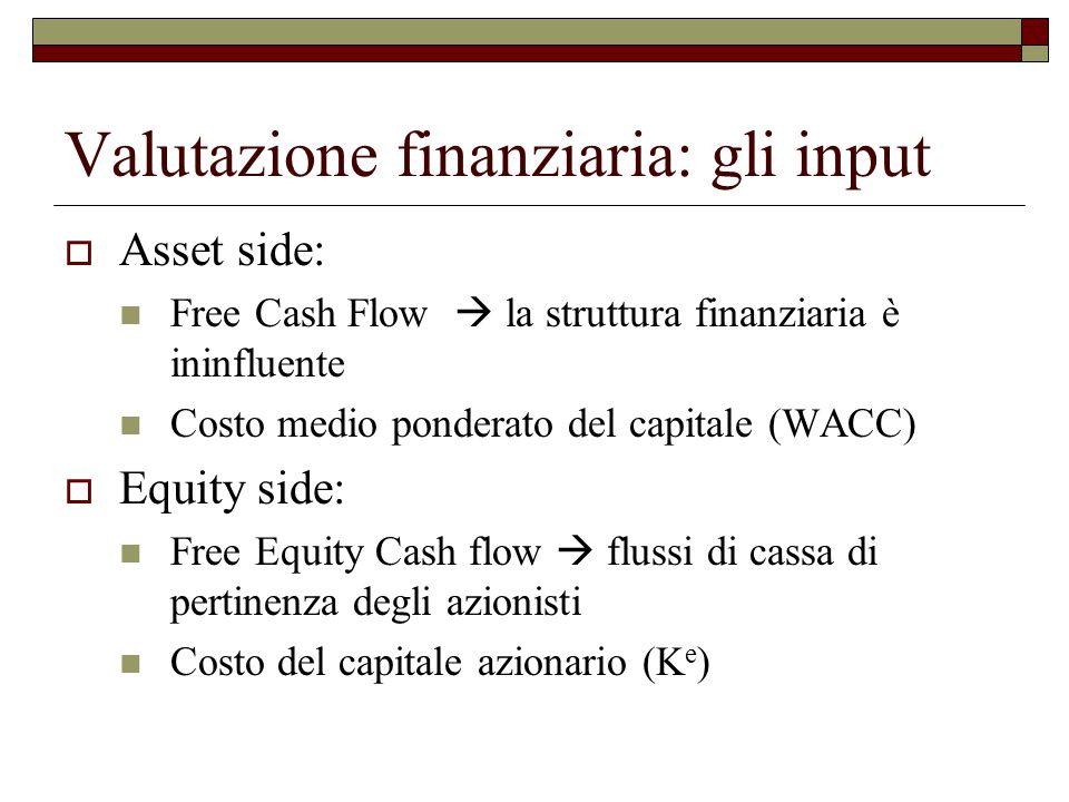 Valutazione finanziaria: gli input