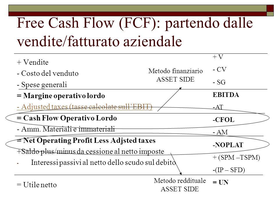 Free Cash Flow (FCF): partendo dalle vendite/fatturato aziendale
