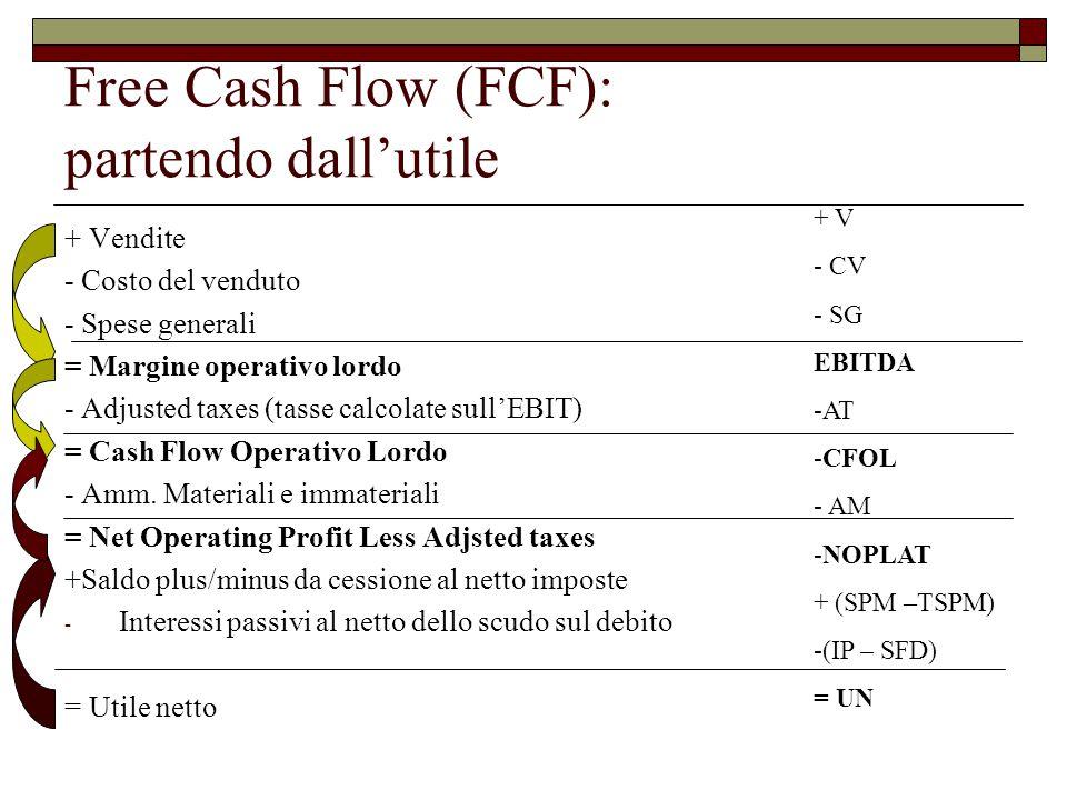 Free Cash Flow (FCF): partendo dall'utile