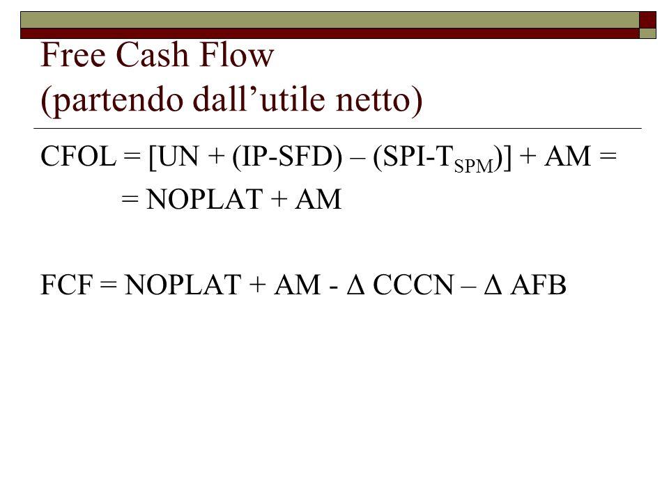 Free Cash Flow (partendo dall'utile netto)