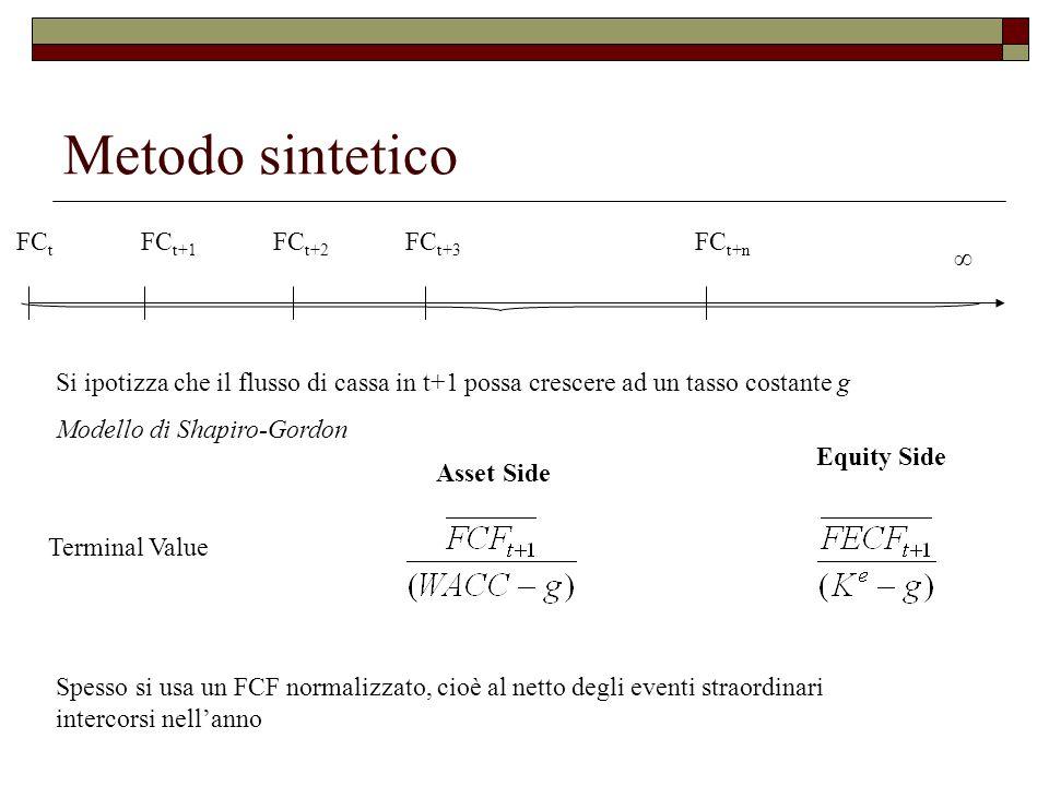 Metodo sintetico FCt FCt+1 FCt+2 FCt+3 FCt+n ∞