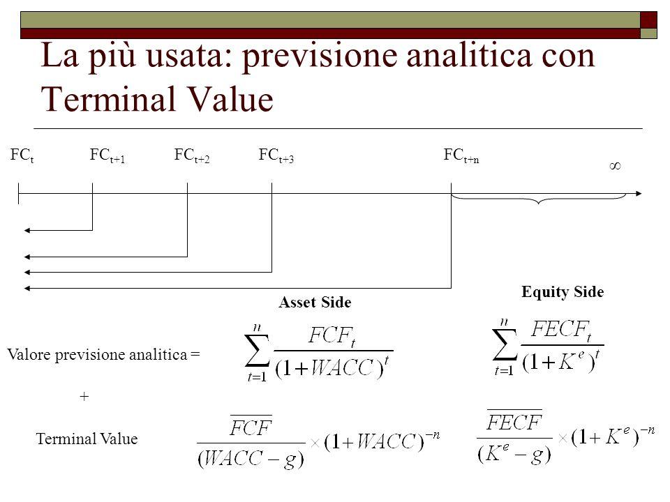 La più usata: previsione analitica con Terminal Value