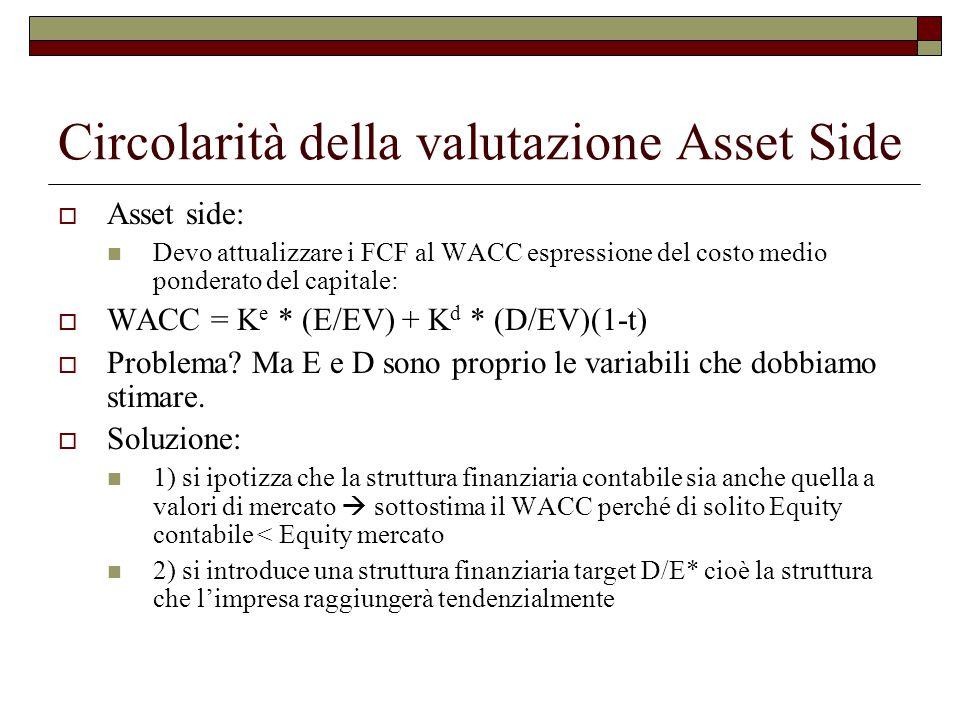 Circolarità della valutazione Asset Side