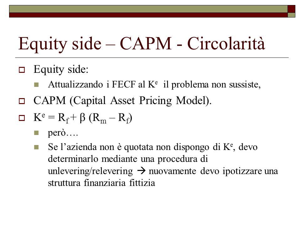 Equity side – CAPM - Circolarità