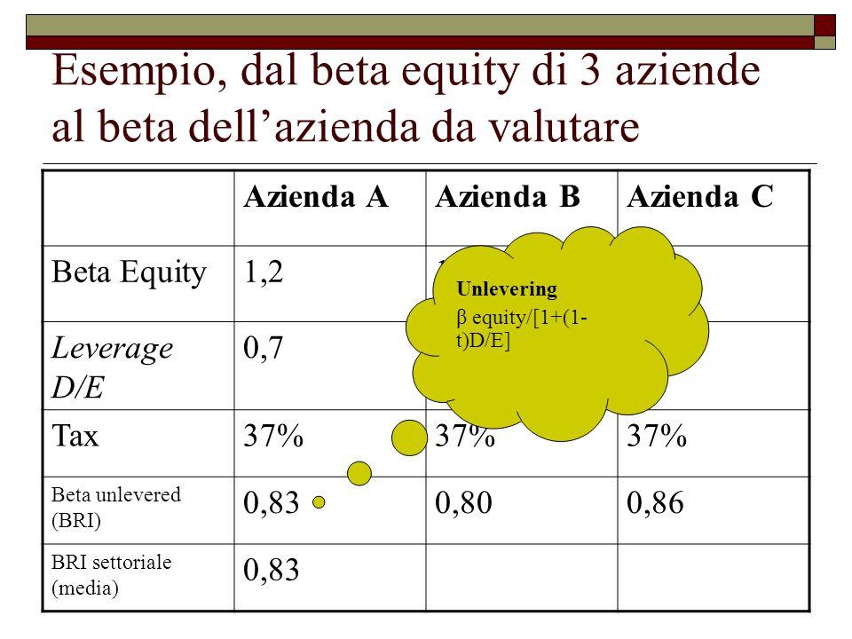 Esempio, dal beta equity di 3 aziende al beta dell'azienda da valutare