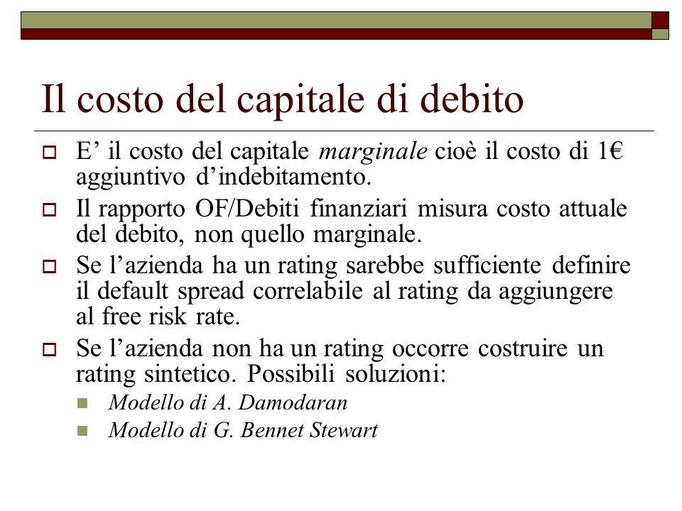 Il costo del capitale di debito