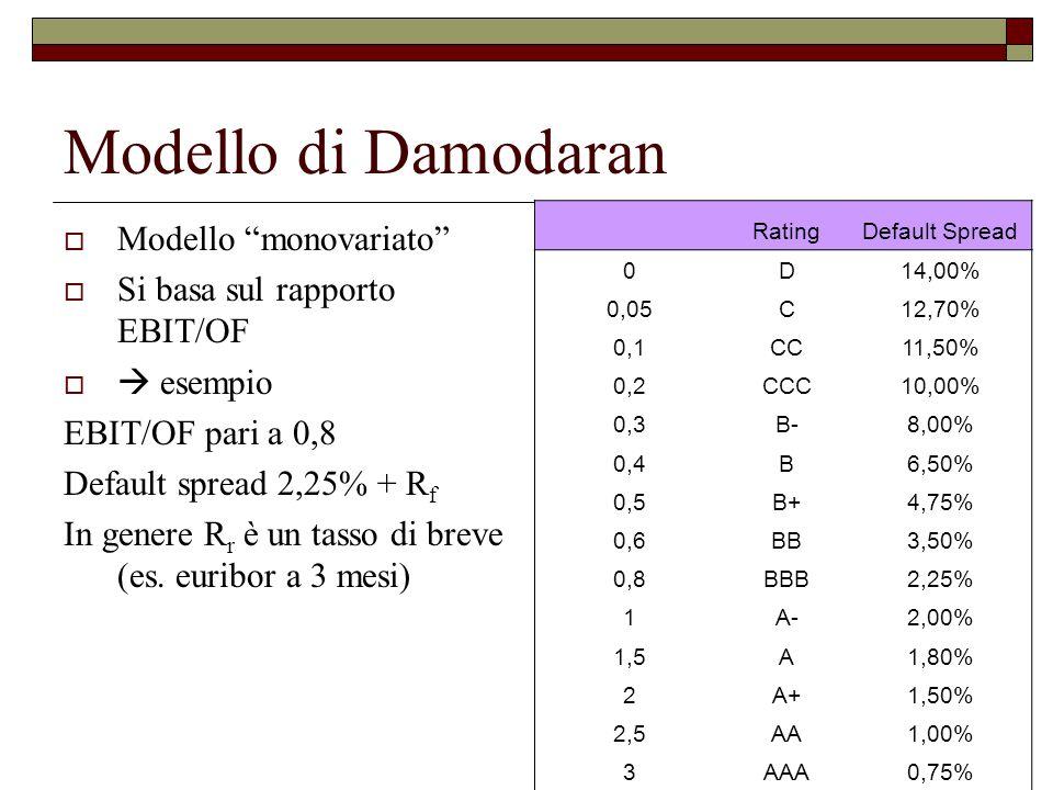 Modello di Damodaran Modello monovariato