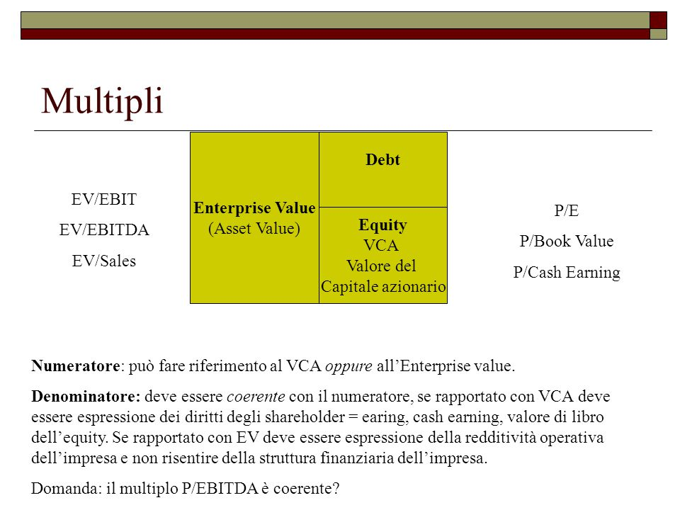 Multipli Debt Enterprise Value (Asset Value) EV/EBIT EV/EBITDA P/E