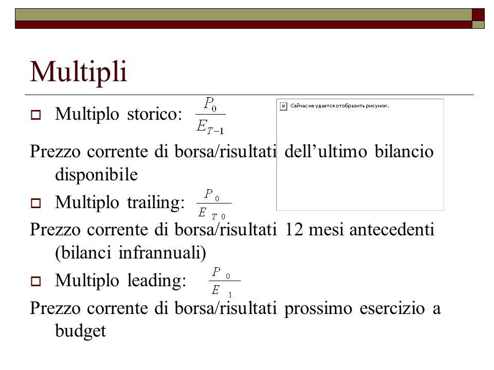 Multipli Multiplo storico:
