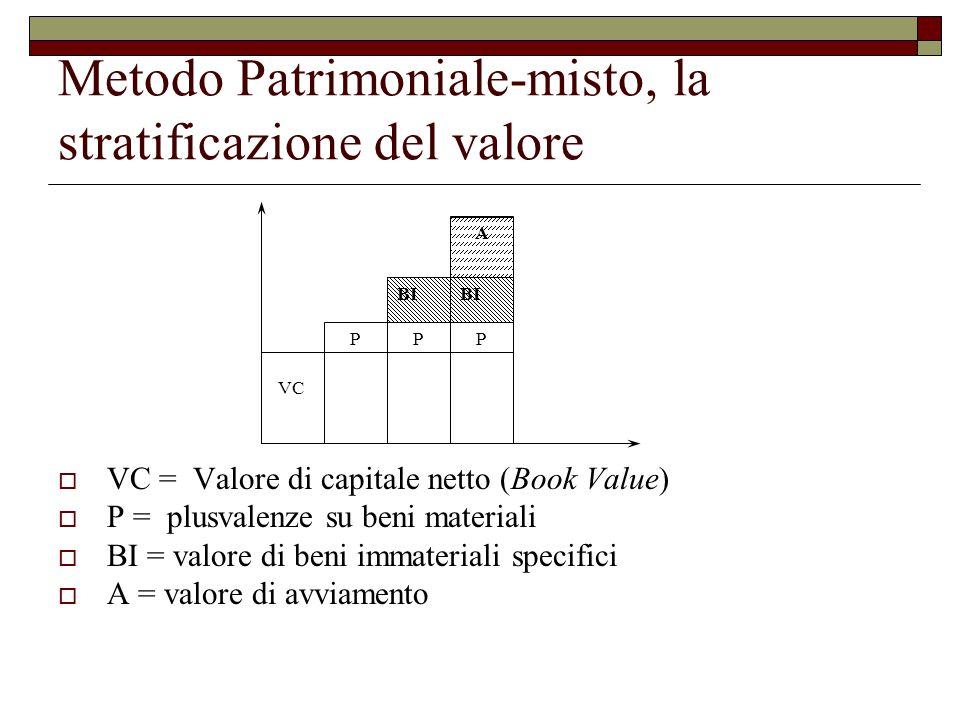 Metodo Patrimoniale-misto, la stratificazione del valore