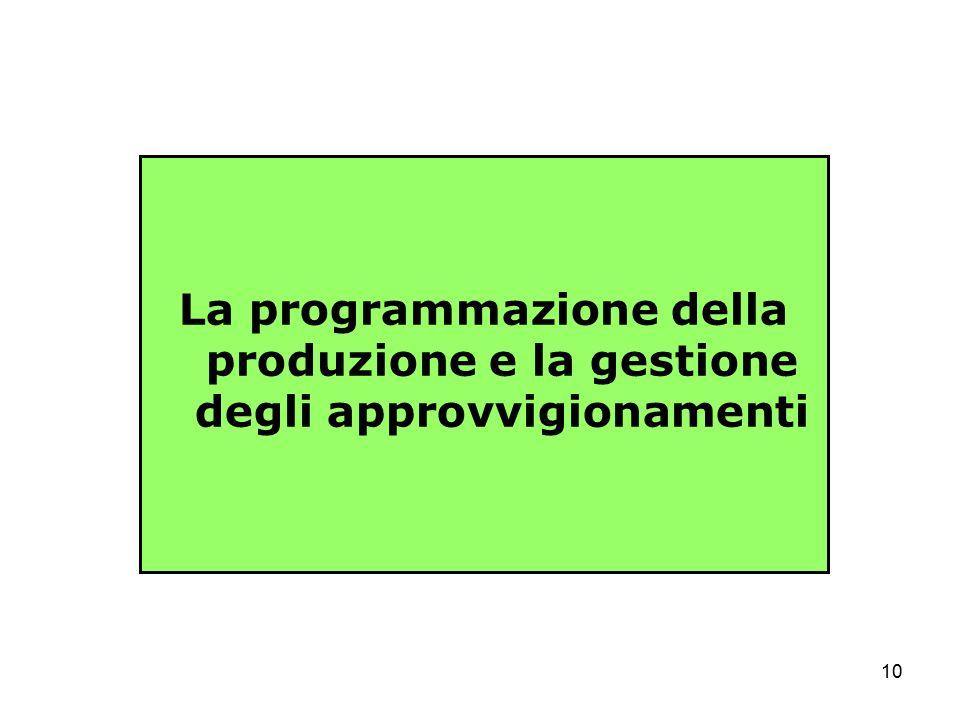 La programmazione della produzione e la gestione degli approvvigionamenti