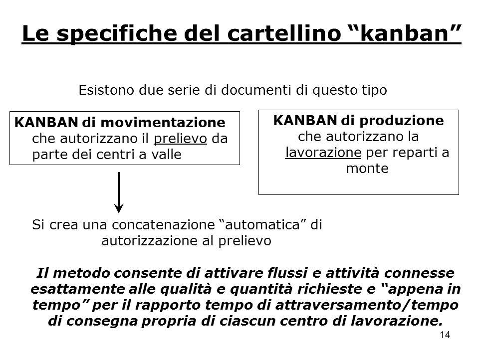 Le specifiche del cartellino kanban