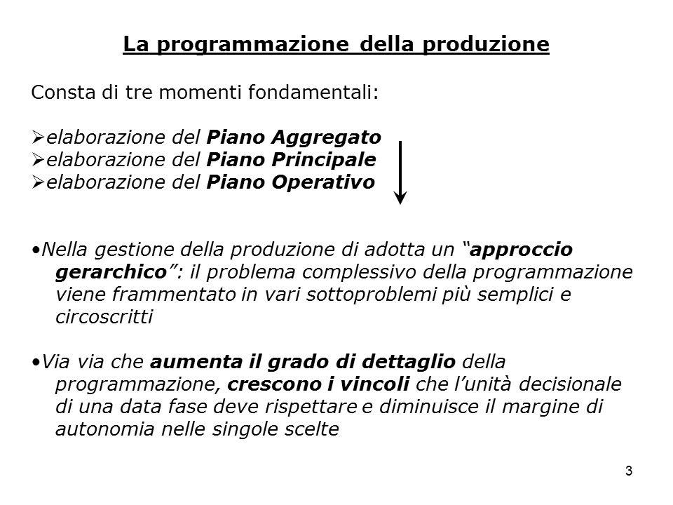 La programmazione della produzione