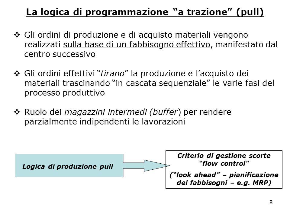 La logica di programmazione a trazione (pull)