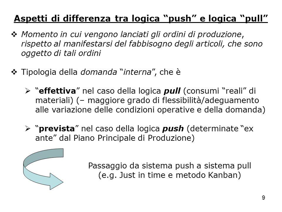 Aspetti di differenza tra logica push e logica pull