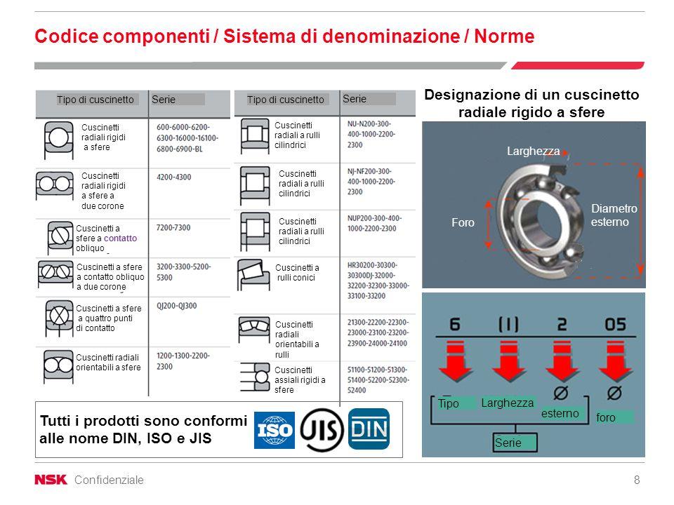 Codice componenti / Sistema di denominazione / Norme