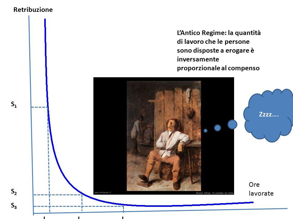 Retribuzione L'Antico Regime: la quantità di lavoro che le persone sono disposte a erogare è inversamente proporzionale al compenso.