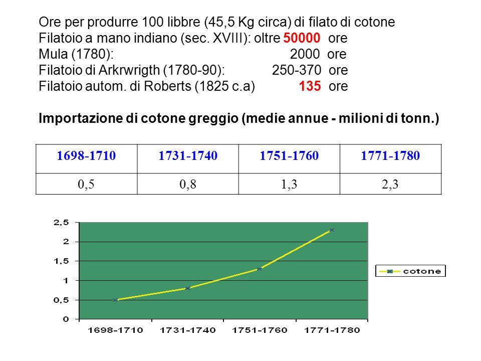 Ore per produrre 100 libbre (45,5 Kg circa) di filato di cotone