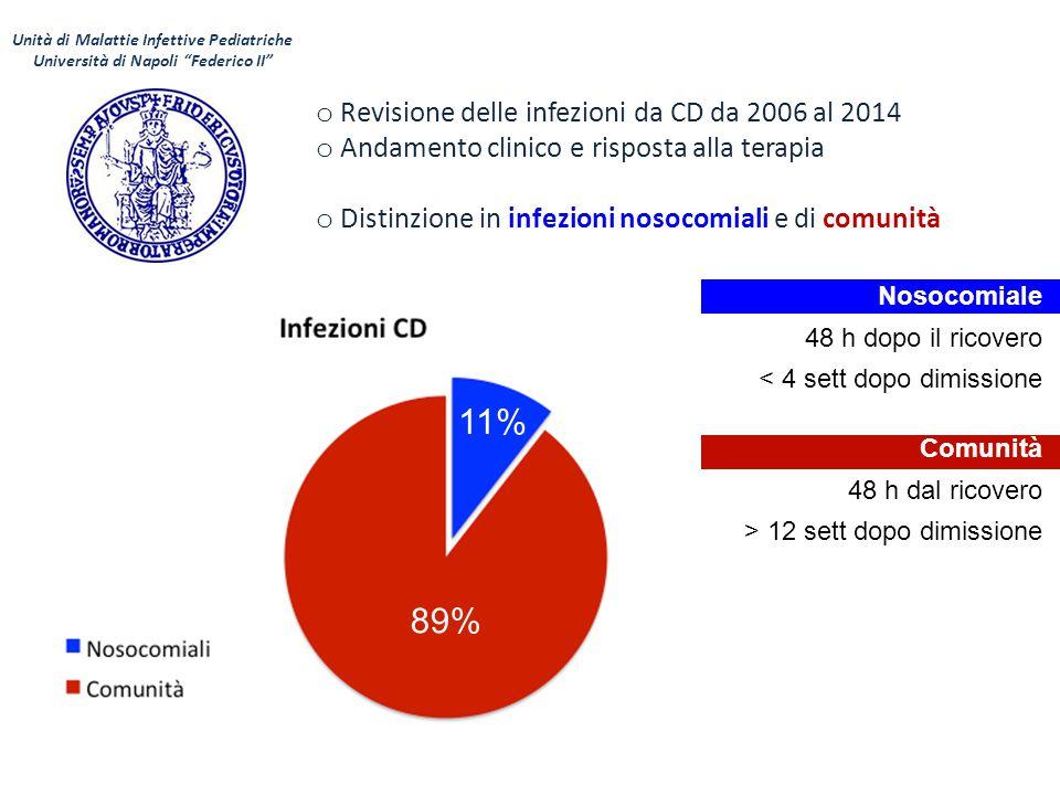 19 bambini con infezione da CD