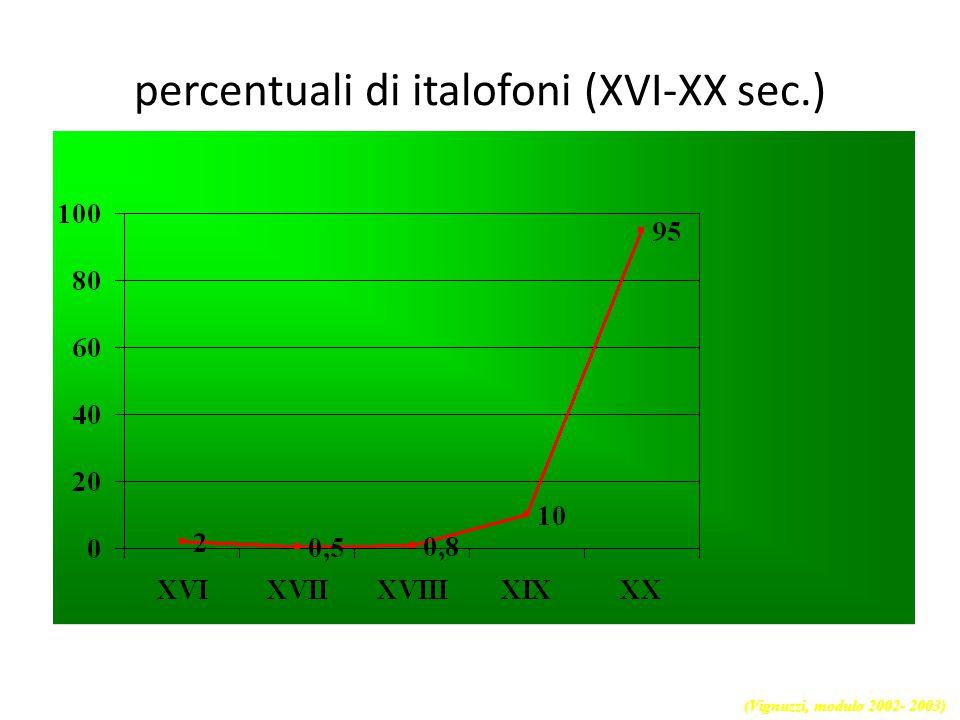 percentuali di italofoni (XVI-XX sec.)