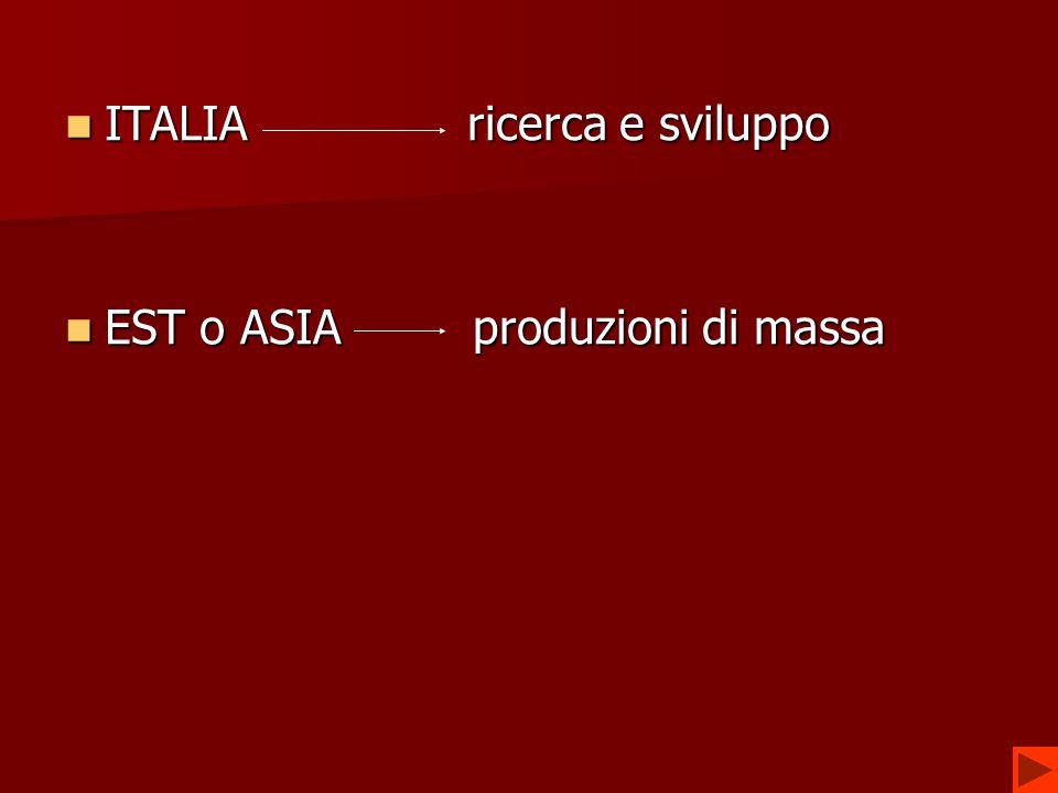 ITALIA ricerca e sviluppo