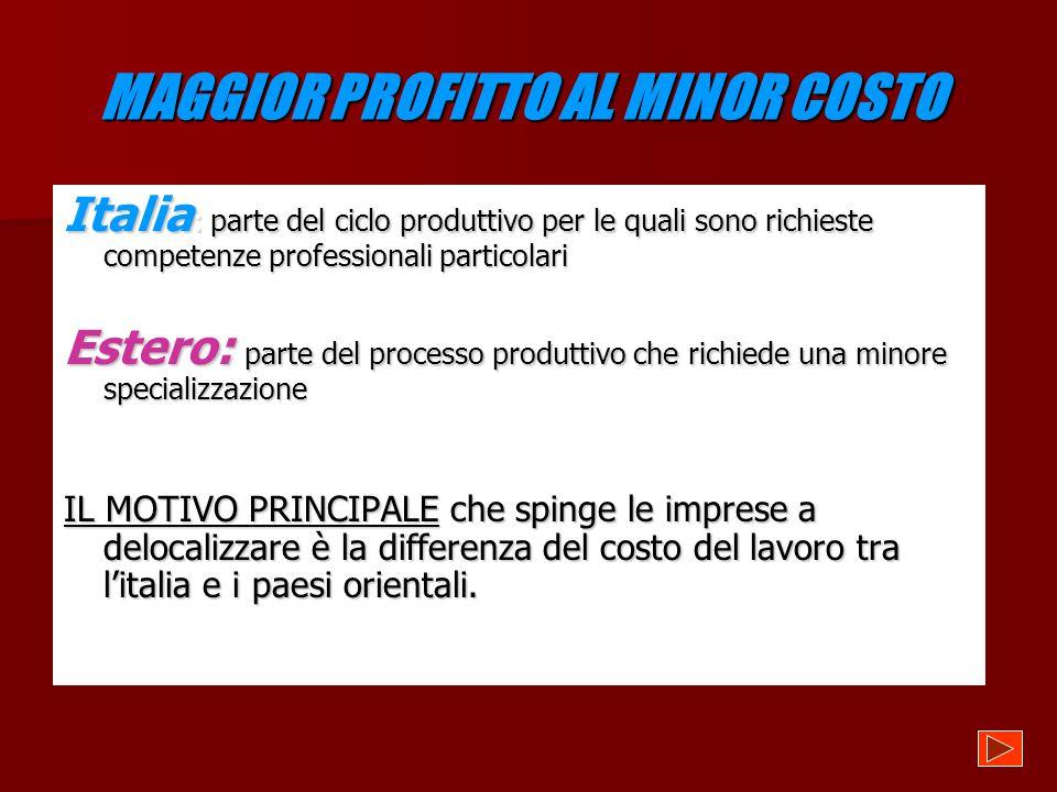 MAGGIOR PROFITTO AL MINOR COSTO