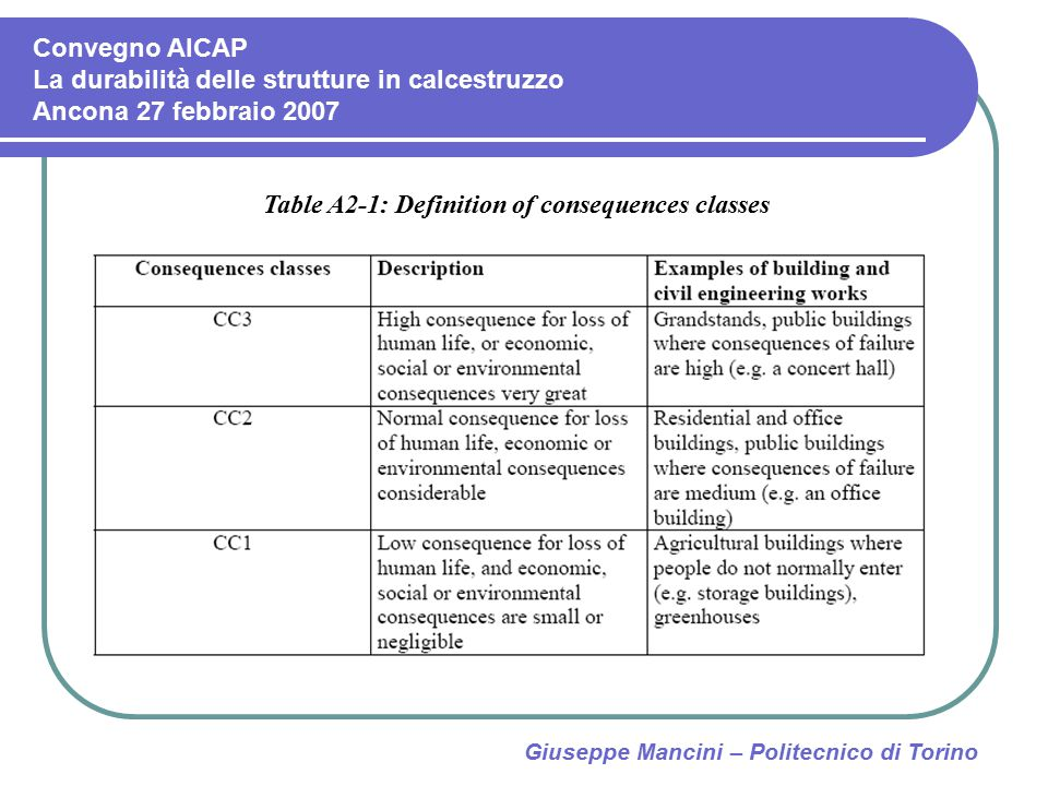 Table A2-1: Definition of consequences classes